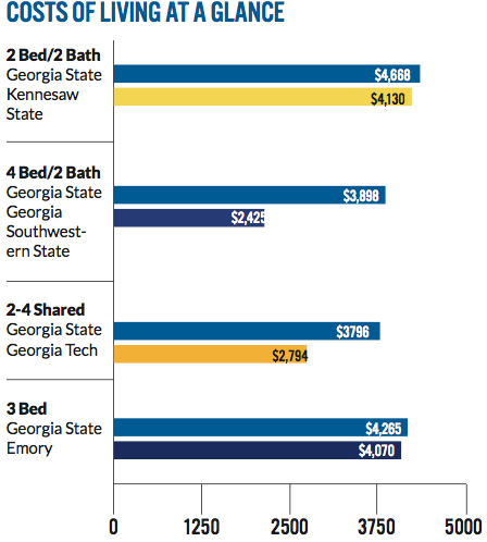 comparing between living in dormitories and There's a lot to be said (and touted) about living in a college dorm  you'll have  to carefully compare the price of room and board with apartment/house rentals.