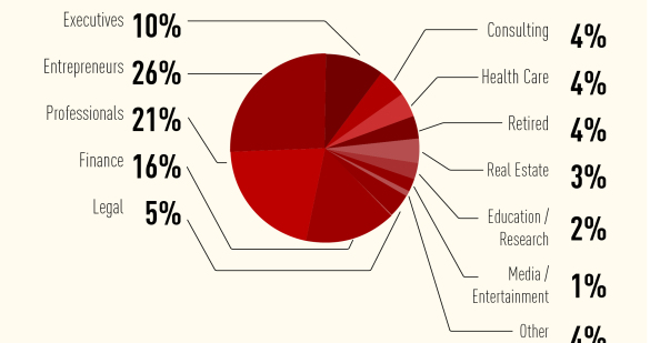 Sugar Daddy stats by SeekingArrangement's website